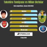 Takehiro Tomiyasu vs Milan Skriniar h2h player stats