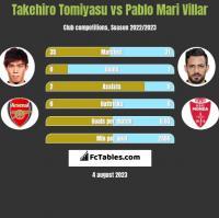 Takehiro Tomiyasu vs Pablo Mari Villar h2h player stats