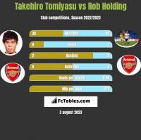 Takehiro Tomiyasu vs Rob Holding h2h player stats