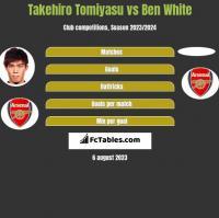 Takehiro Tomiyasu vs Ben White h2h player stats