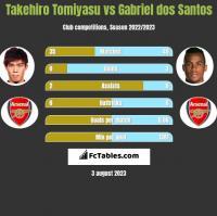 Takehiro Tomiyasu vs Gabriel dos Santos h2h player stats