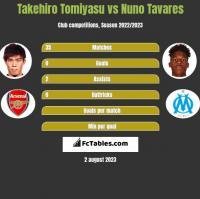 Takehiro Tomiyasu vs Nuno Tavares h2h player stats