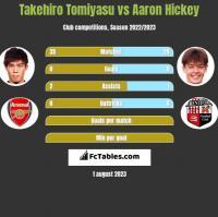 Takehiro Tomiyasu vs Aaron Hickey h2h player stats