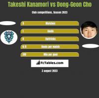 Takeshi Kanamori vs Dong-Geon Cho h2h player stats