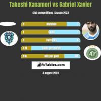 Takeshi Kanamori vs Gabriel Xavier h2h player stats