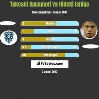 Takeshi Kanamori vs Hideki Ishige h2h player stats