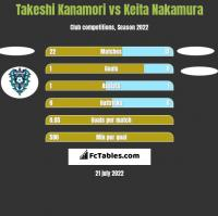 Takeshi Kanamori vs Keita Nakamura h2h player stats