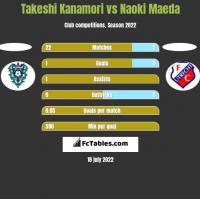 Takeshi Kanamori vs Naoki Maeda h2h player stats
