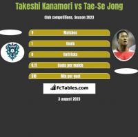 Takeshi Kanamori vs Tae-Se Jong h2h player stats