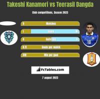 Takeshi Kanamori vs Teerasil Dangda h2h player stats
