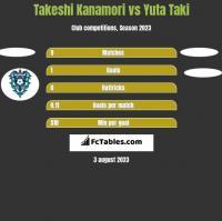 Takeshi Kanamori vs Yuta Taki h2h player stats