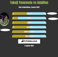 Takuji Yonemoto vs Adailton h2h player stats
