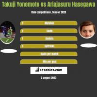 Takuji Yonemoto vs Ariajasuru Hasegawa h2h player stats