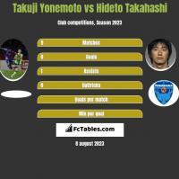 Takuji Yonemoto vs Hideto Takahashi h2h player stats