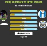 Takuji Yonemoto vs Hiroki Yamada h2h player stats