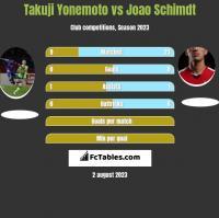Takuji Yonemoto vs Joao Schimdt h2h player stats