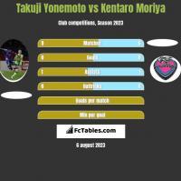 Takuji Yonemoto vs Kentaro Moriya h2h player stats