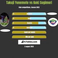 Takuji Yonemoto vs Koki Sugimori h2h player stats
