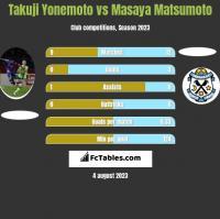 Takuji Yonemoto vs Masaya Matsumoto h2h player stats