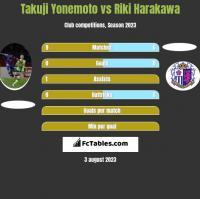 Takuji Yonemoto vs Riki Harakawa h2h player stats