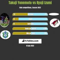 Takuji Yonemoto vs Ryuji Izumi h2h player stats