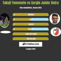 Takuji Yonemoto vs Sergio Junior Dutra h2h player stats