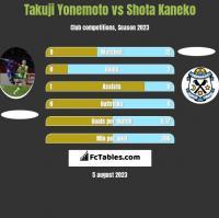 Takuji Yonemoto vs Shota Kaneko h2h player stats