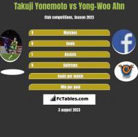 Takuji Yonemoto vs Yong-Woo Ahn h2h player stats