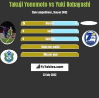 Takuji Yonemoto vs Yuki Kobayashi h2h player stats