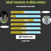 Takuji Yonemoto vs Rikiya Uehara h2h player stats