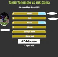 Takuji Yonemoto vs Yuki Soma h2h player stats