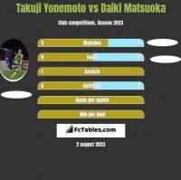Takuji Yonemoto vs Daiki Matsuoka h2h player stats