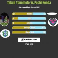 Takuji Yonemoto vs Fuchi Honda h2h player stats