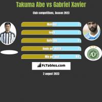 Takuma Abe vs Gabriel Xavier h2h player stats
