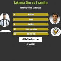 Takuma Abe vs Leandro h2h player stats