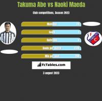 Takuma Abe vs Naoki Maeda h2h player stats