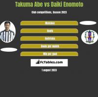 Takuma Abe vs Daiki Enomoto h2h player stats
