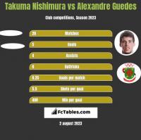 Takuma Nishimura vs Alexandre Guedes h2h player stats