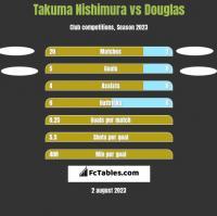 Takuma Nishimura vs Douglas h2h player stats
