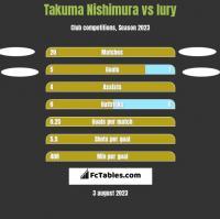 Takuma Nishimura vs Iury h2h player stats
