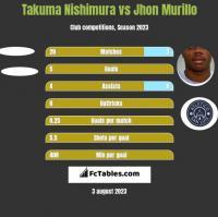 Takuma Nishimura vs Jhon Murillo h2h player stats