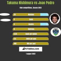 Takuma Nishimura vs Joao Pedro h2h player stats