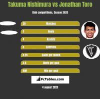 Takuma Nishimura vs Jonathan Toro h2h player stats