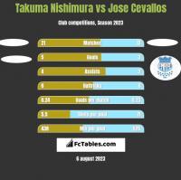 Takuma Nishimura vs Jose Cevallos h2h player stats