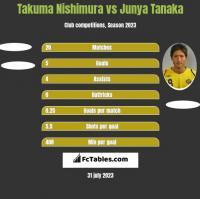 Takuma Nishimura vs Junya Tanaka h2h player stats