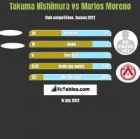 Takuma Nishimura vs Marlos Moreno h2h player stats