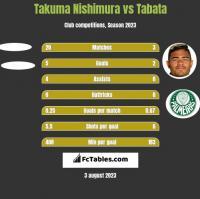 Takuma Nishimura vs Tabata h2h player stats