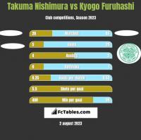 Takuma Nishimura vs Kyogo Furuhashi h2h player stats