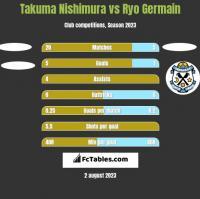 Takuma Nishimura vs Ryo Germain h2h player stats
