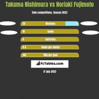 Takuma Nishimura vs Noriaki Fujimoto h2h player stats
